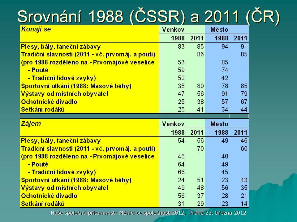 Naše společná přítomnost: Měnící se společnost 2012, Praha 23. března 2012 Srovnání 1988 (ČSSR) a 2011 (ČR)
