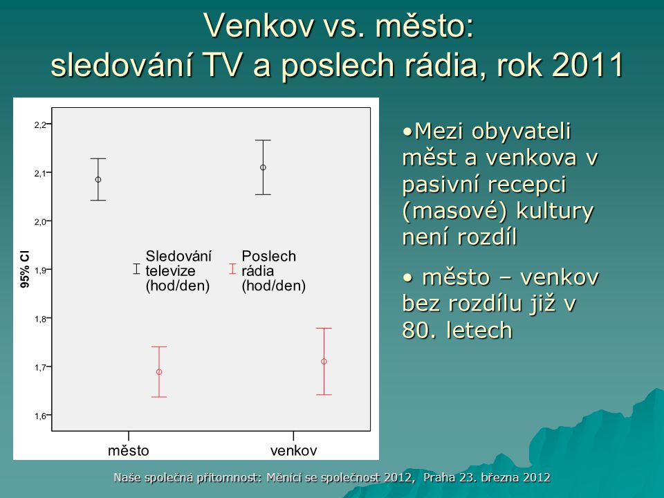 Naše společná přítomnost: Měnící se společnost 2012, Praha 23. března 2012 Venkov vs. město: sledování TV a poslech rádia, rok 2011 •Mezi obyvateli mě