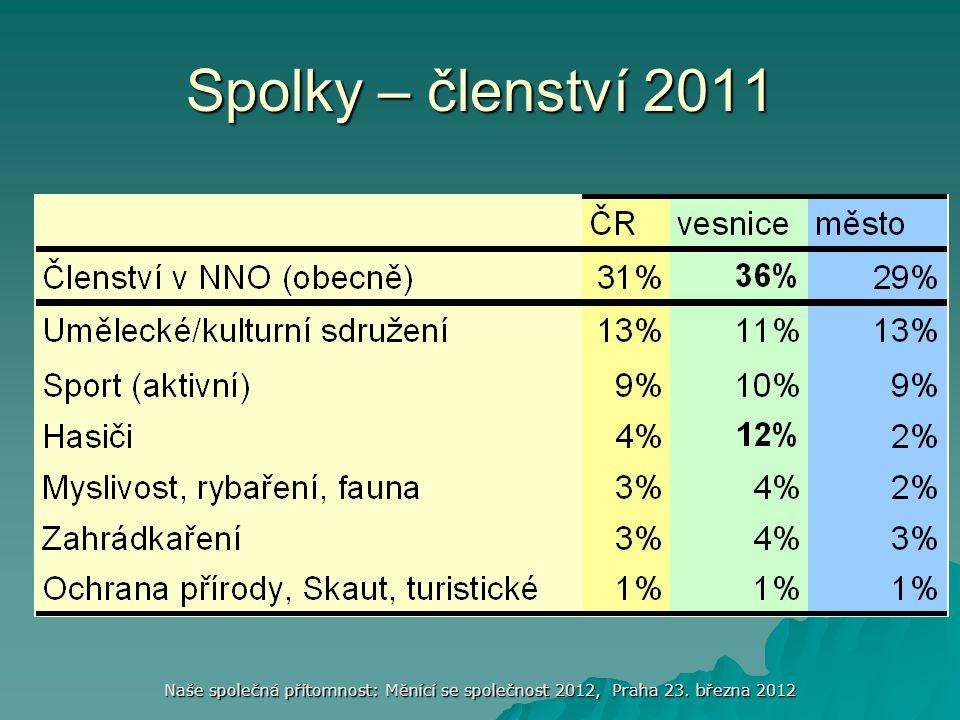 Naše společná přítomnost: Měnící se společnost 2012, Praha 23. března 2012 Spolky – členství 2011