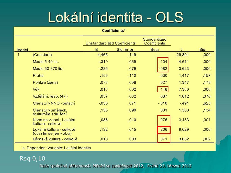 Naše společná přítomnost: Měnící se společnost 2012, Praha 23. března 2012 Lokální identita - OLS Rsq 0,10
