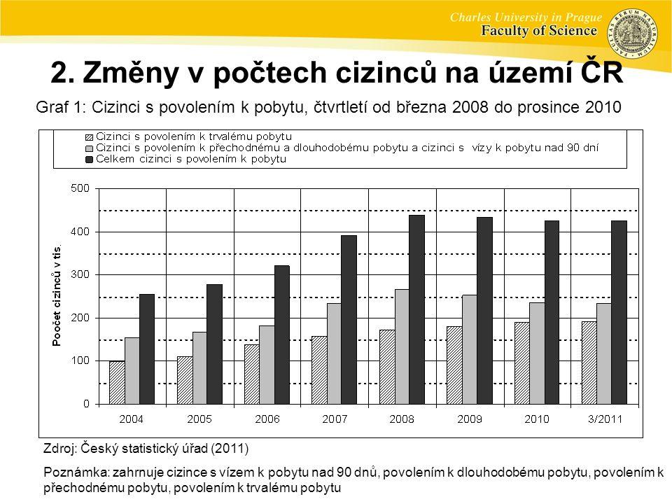 2. Změny v počtech cizinců na území ČR Graf 1: Cizinci s povolením k pobytu, čtvrtletí od března 2008 do prosince 2010 Zdroj: Český statistický úřad (