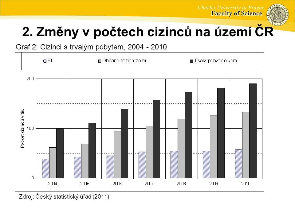 2. Změny v počtech cizinců na území ČR Graf 2: Cizinci s trvalým pobytem, 2004 - 2010 Zdroj: Český statistický úřad (2011)