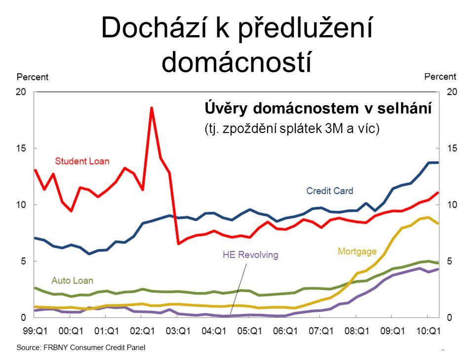 Dochází k předlužení domácností Úvěry domácnostem v selhání (tj. zpoždění splátek 3M a víc)