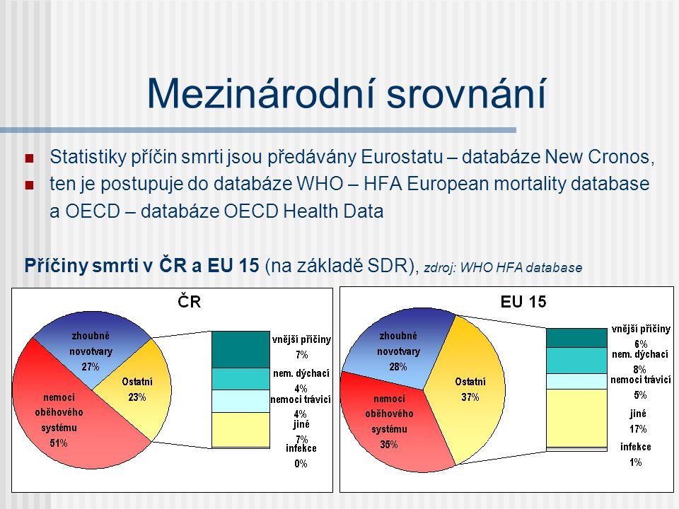 Mezinárodní srovnání  Statistiky příčin smrti jsou předávány Eurostatu – databáze New Cronos,  ten je postupuje do databáze WHO – HFA European mortality database a OECD – databáze OECD Health Data Příčiny smrti v ČR a EU 15 (na základě SDR), zdroj: WHO HFA database
