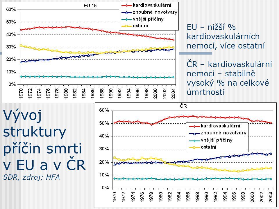 Vývoj struktury příčin smrti v EU a v ČR SDR, zdroj: HFA EU – nižší % kardiovaskulárních nemocí, více ostatní ČR – kardiovaskulární nemoci – stabilně vysoký % na celkové úmrtnosti