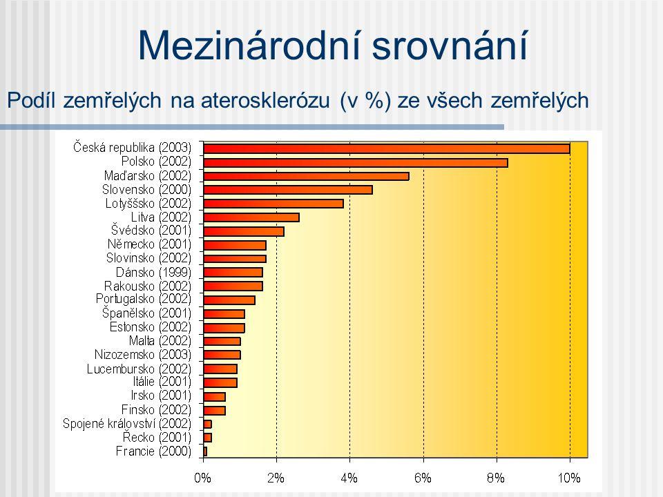 Mezinárodní srovnání Podíl zemřelých na aterosklerózu (v %) ze všech zemřelých