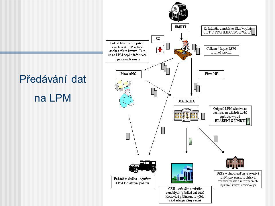 Předávání dat na LPM