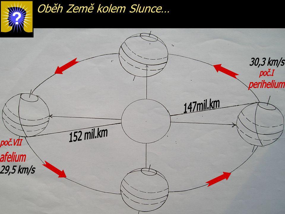 Oběh Země kolem Slunce…