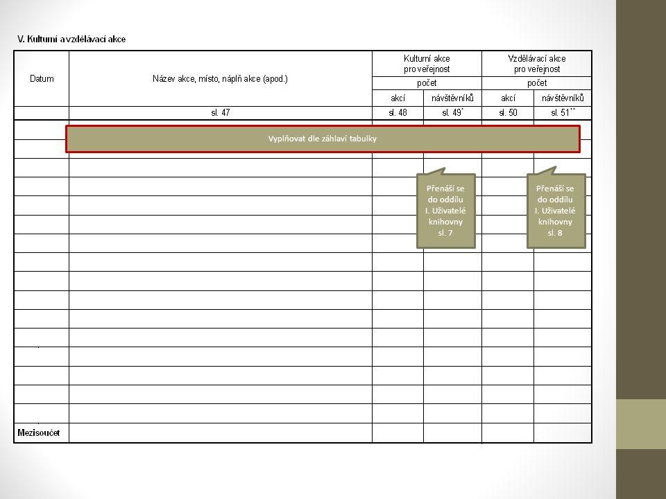 Vyplňovat dle záhlaví tabulky Přenáší se do oddílu I.