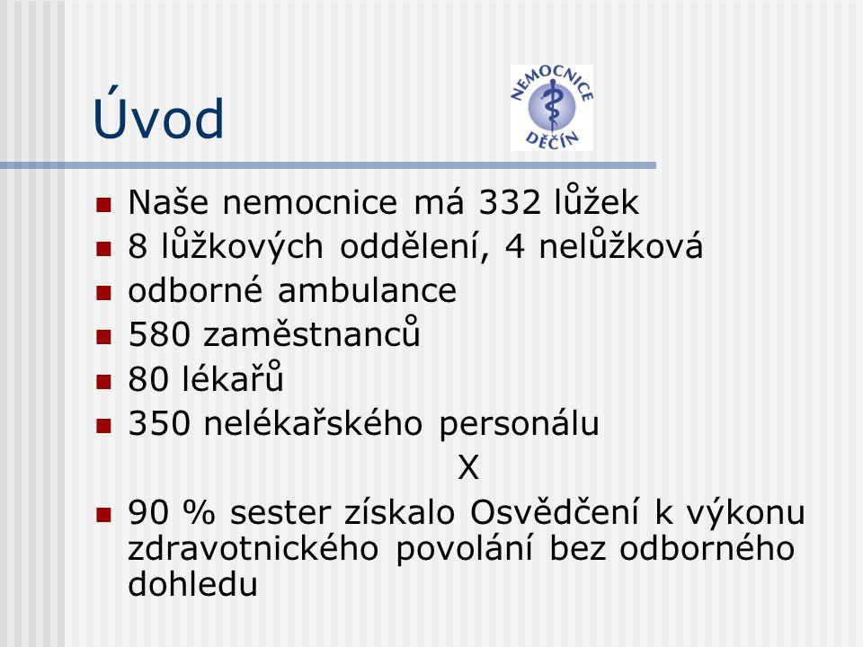Úvod  Naše nemocnice má 332 lůžek  8 lůžkových oddělení, 4 nelůžková  odborné ambulance  580 zaměstnanců  80 lékařů  350 nelékařského personálu X  90 % sester získalo Osvědčení k výkonu zdravotnického povolání bez odborného dohledu