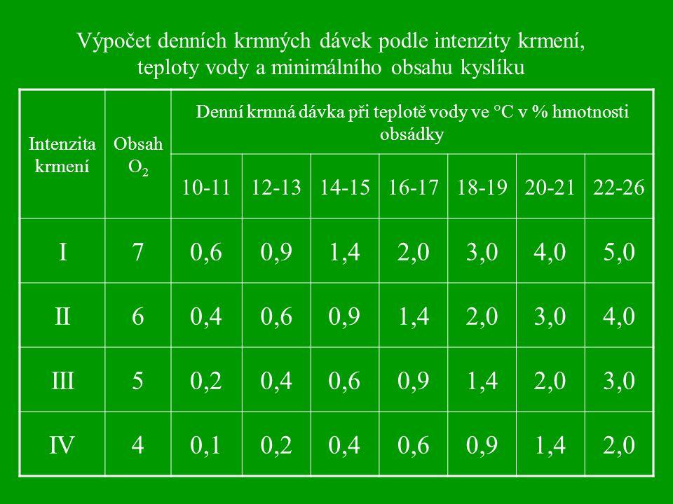 Intenzita krmení Obsah O 2 Denní krmná dávka při teplotě vody ve °C v % hmotnosti obsádky 10-1112-1314-1516-1718-1920-2122-26 I70,60,91,42,03,04,05,0