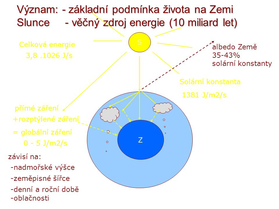Sluneční záření je elektromagnetické vlnění o různé vlnové délce.