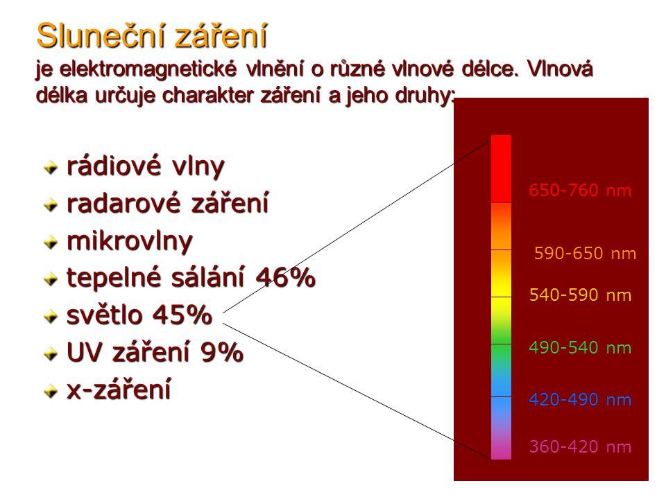 Vliv slunečního záření na organismy rádiové vlny – pravděpodobně nepříznivý vliv radarové záření – negativní vliv na živočichy mikrovlny – život ohrožující tepelné sálání – vhodná teplota je podmínkou pro život, vysoká život ničí světlo – podmínka pro fotosyntézu, pro život UV záření – smrtelně nebezpečné, malý význam x-záření – smrtelně nebezpečné gama záření - smrtelně nebezpečné