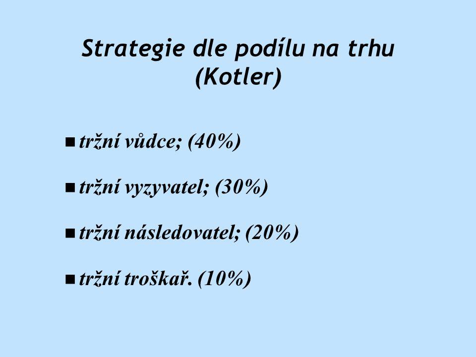 n tržní vůdce; (40%) n tržní vyzyvatel; (30%) n tržní následovatel; (20%) n tržní troškař.