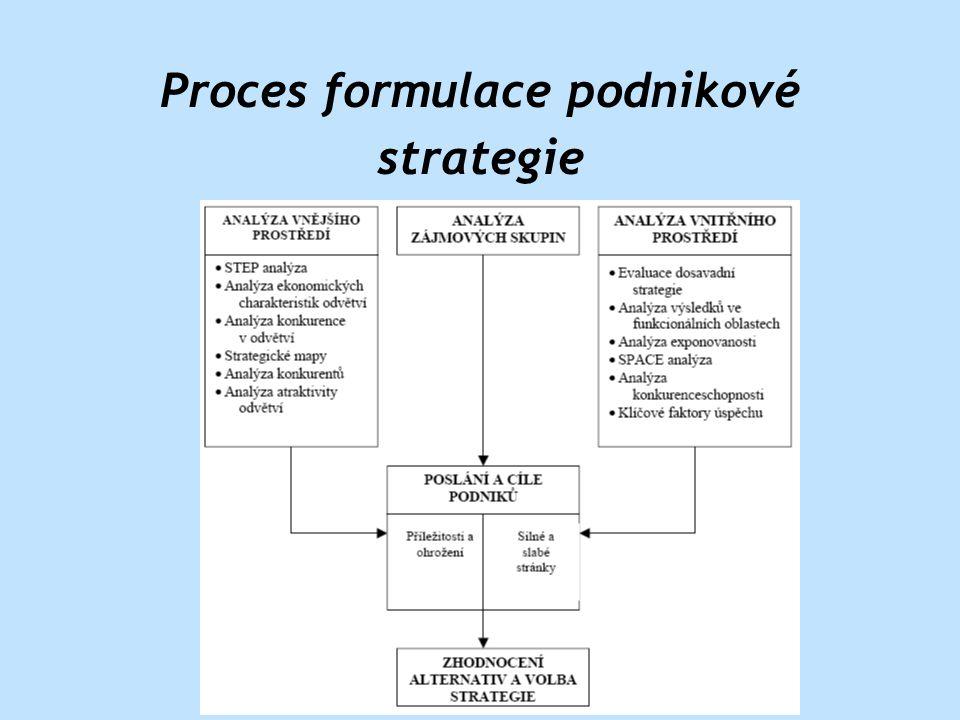 Proces formulace podnikové strategie