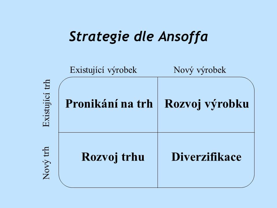 Strategie dle Ansoffa Existující trh Nový trh Existující výrobekNový výrobek Pronikání na trhRozvoj výrobku Rozvoj trhuDiverzifikace
