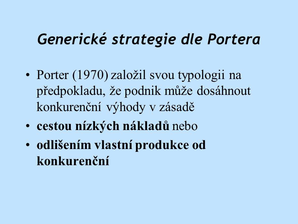 Generické strategie dle Portera •Porter (1970) založil svou typologii na předpokladu, že podnik může dosáhnout konkurenční výhody v zásadě •cestou nízkých nákladů nebo •odlišením vlastní produkce od konkurenční