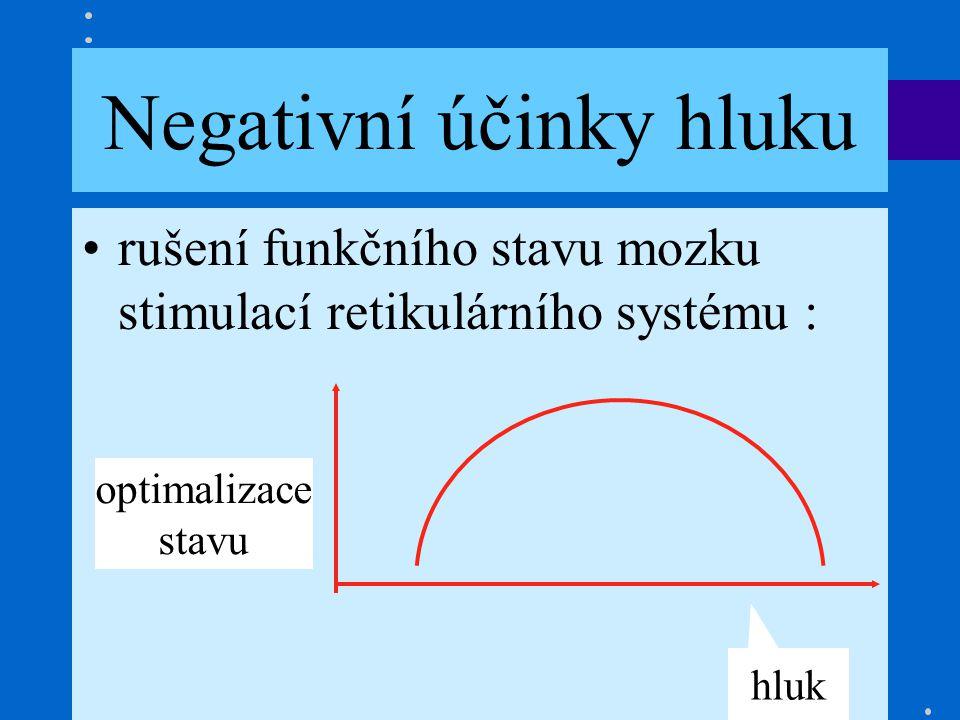 Hluk je nechtěný zvuk Negativní účinky hluku •rušení funkčního stavu mozku stimulací retikulárního systému : optimalizace stavu hluk