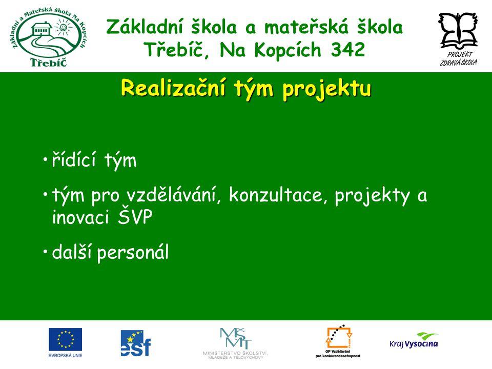 Základní škola a mateřská škola Třebíč, Na Kopcích 342 Realizační tým projektu •řídící tým •tým pro vzdělávání, konzultace, projekty a inovaci ŠVP •da