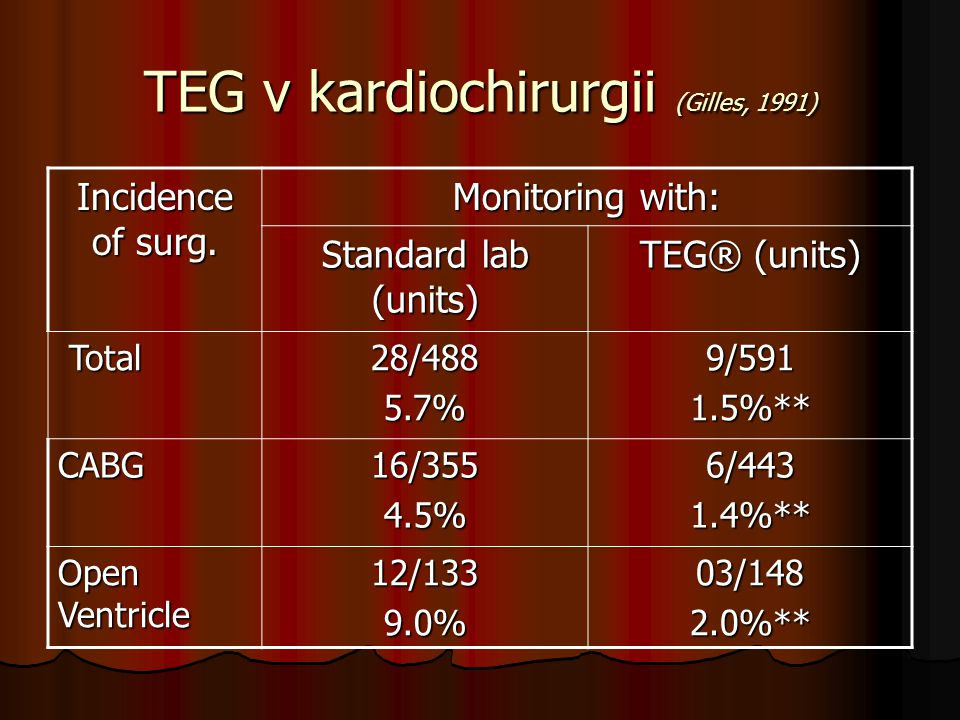 TEG v kardiochirurgii (Gilles, 1991) Incidence of surg. Monitoring with: Standard lab (units) TEG® (units) Total Total28/4885.7%9/5911.5%** CABG16/355