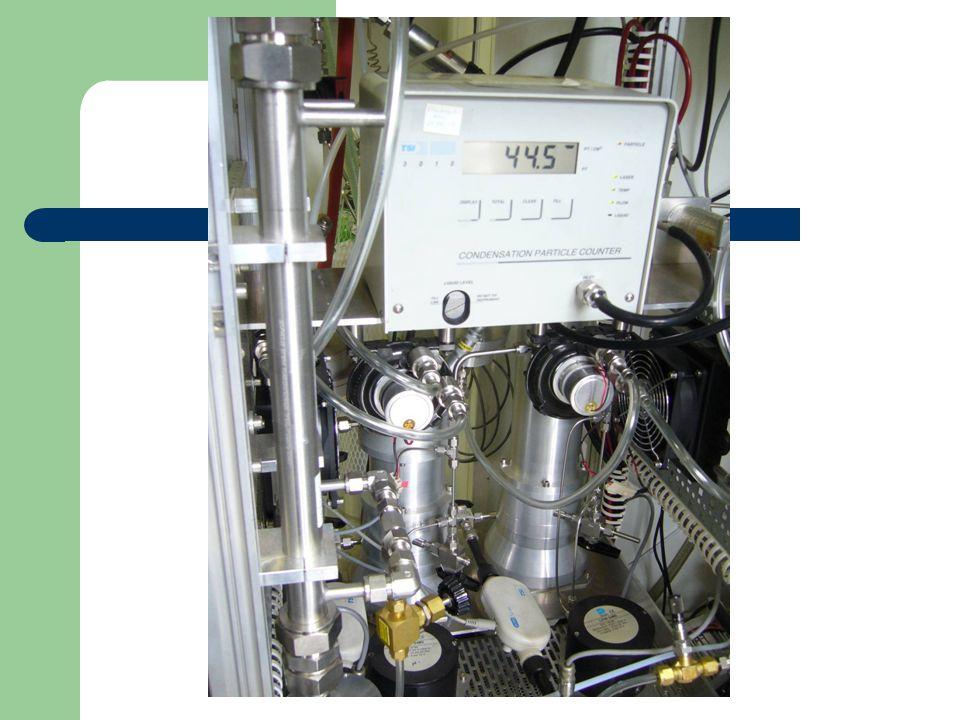 Složení se místně liší, ale:  Tisíce látek bylo zjištěno v částicích, ale přes to existují obecné složky, které se obecně opakují nitráty sulfáty elementární a organický uhlík organické látky(např.