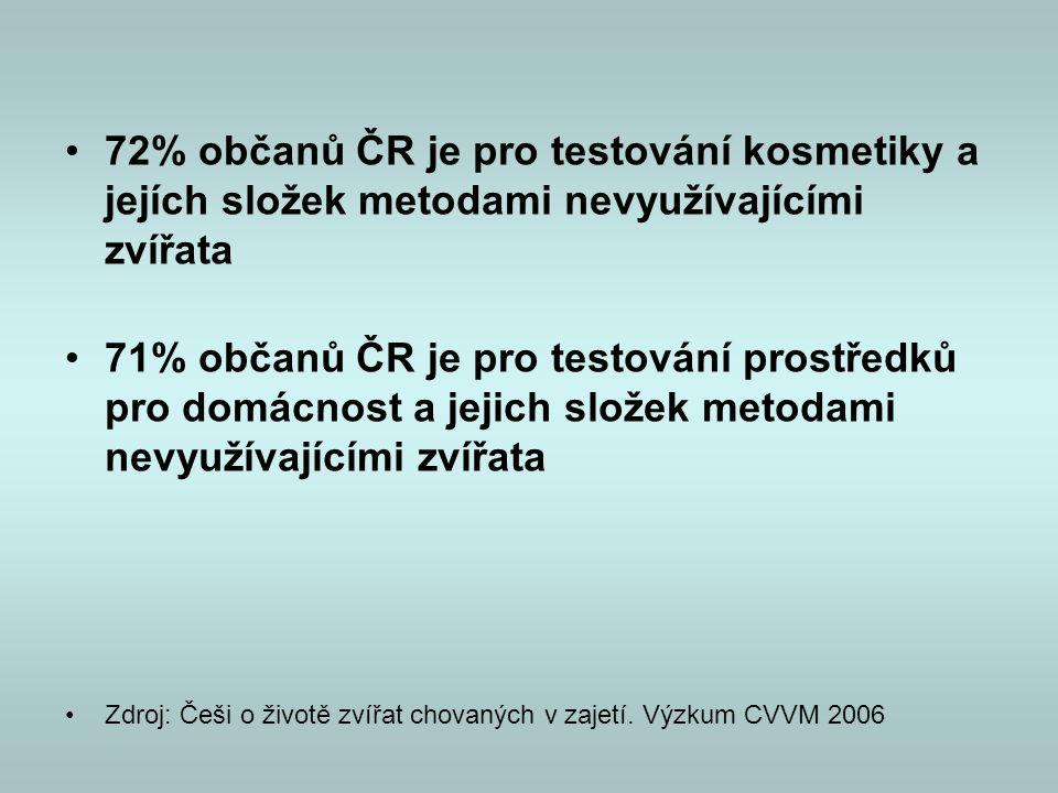 •72% občanů ČR je pro testování kosmetiky a jejích složek metodami nevyužívajícími zvířata •71% občanů ČR je pro testování prostředků pro domácnost a