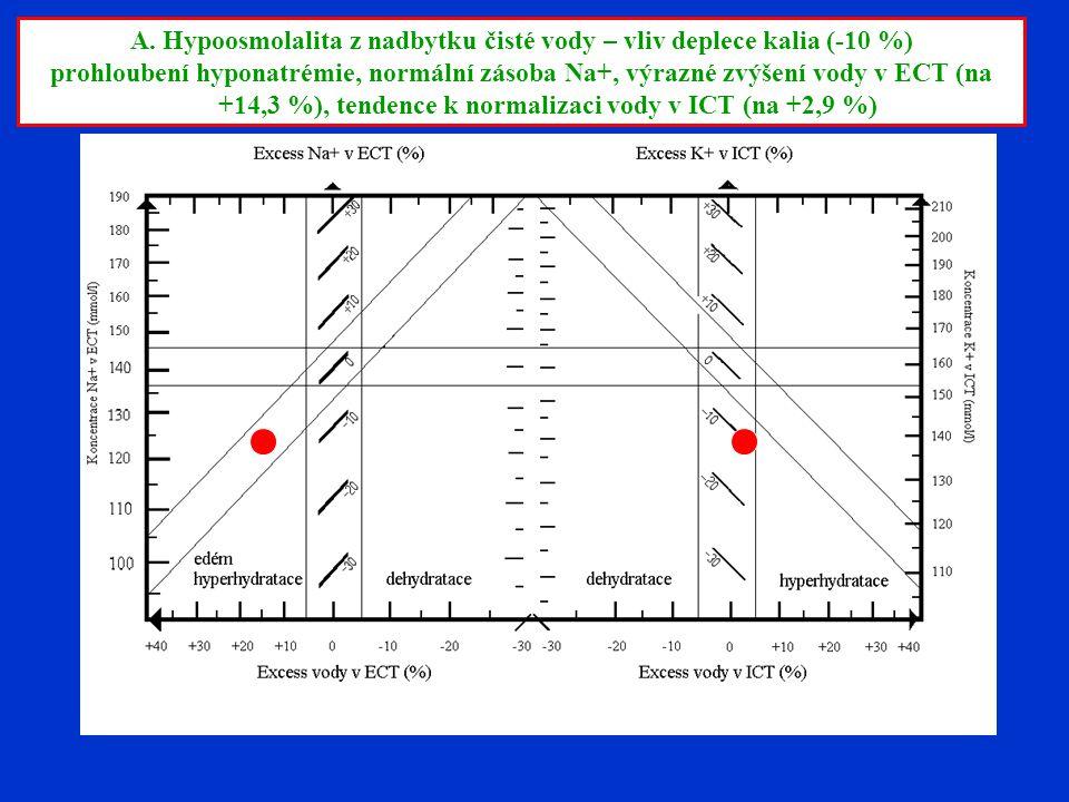 A. Hypoosmolalita z nadbytku čisté vody – vliv deplece kalia (-10 %) prohloubení hyponatrémie, normální zásoba Na+, výrazné zvýšení vody v ECT (na +14