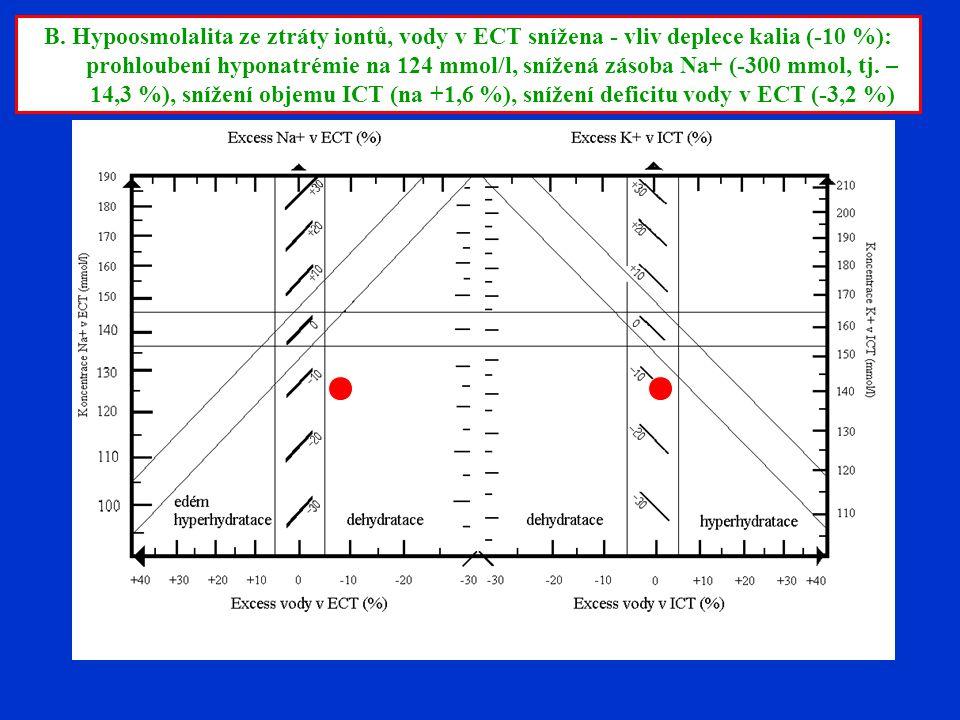 B. Hypoosmolalita ze ztráty iontů, vody v ECT snížena - vliv deplece kalia (-10 %): prohloubení hyponatrémie na 124 mmol/l, snížená zásoba Na+ (-300 m