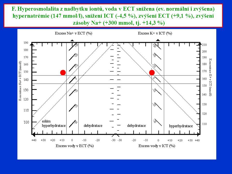 F. Hyperosmolalita z nadbytku iontů, voda v ECT snížena (ev. normální i zvýšena) hypernatrémie (147 mmol/l), snížení ICT (-4,5 %), zvýšení ECT (+9,1 %