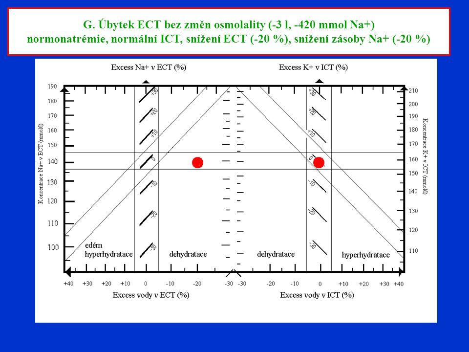 G. Úbytek ECT bez změn osmolality (-3 l, -420 mmol Na+) normonatrémie, normální ICT, snížení ECT (-20 %), snížení zásoby Na+ (-20 %)