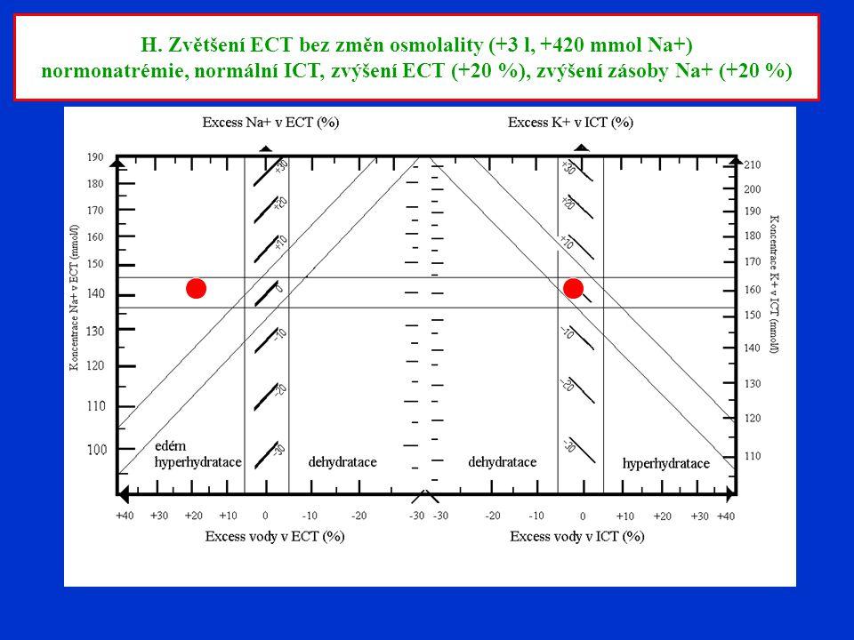 H. Zvětšení ECT bez změn osmolality (+3 l, +420 mmol Na+) normonatrémie, normální ICT, zvýšení ECT (+20 %), zvýšení zásoby Na+ (+20 %)