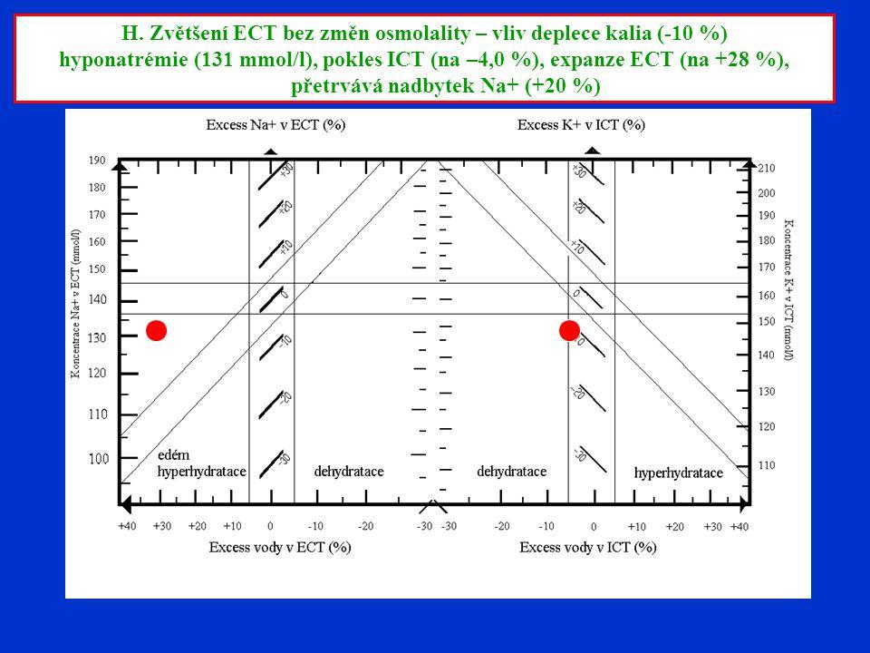 H. Zvětšení ECT bez změn osmolality – vliv deplece kalia (-10 %) hyponatrémie (131 mmol/l), pokles ICT (na –4,0 %), expanze ECT (na +28 %), přetrvává