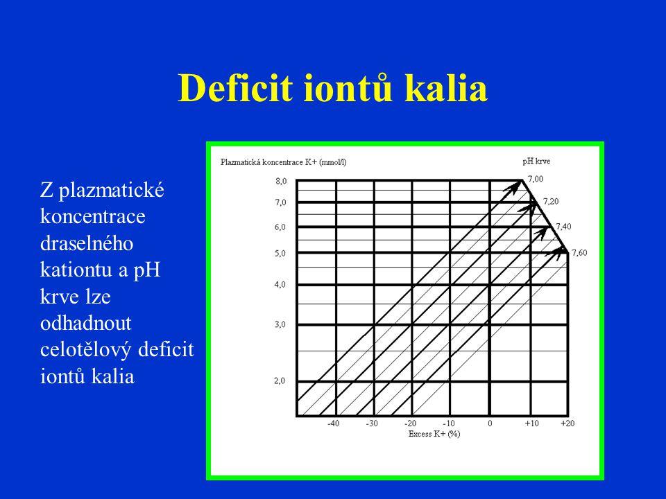 Deficit iontů kalia Z plazmatické koncentrace draselného kationtu a pH krve lze odhadnout celotělový deficit iontů kalia