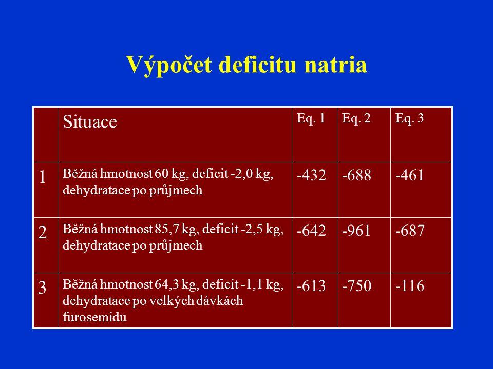 Výpočet deficitu natria -116-750-613 Běžná hmotnost 64,3 kg, deficit -1,1 kg, dehydratace po velkých dávkách furosemidu 3 -687-961-642 Běžná hmotnost
