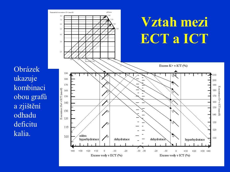 Obrázek ukazuje kombinaci obou grafů a zjištění odhadu deficitu kalia. Vztah mezi ECT a ICT