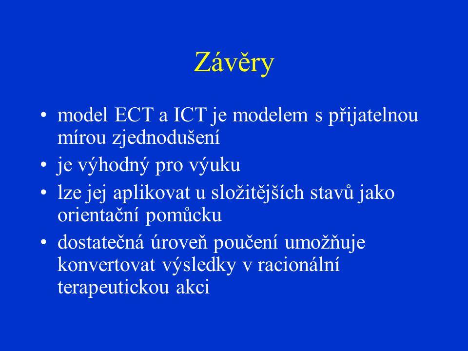 Závěry •model ECT a ICT je modelem s přijatelnou mírou zjednodušení •je výhodný pro výuku •lze jej aplikovat u složitějších stavů jako orientační pomůcku •dostatečná úroveň poučení umožňuje konvertovat výsledky v racionální terapeutickou akci