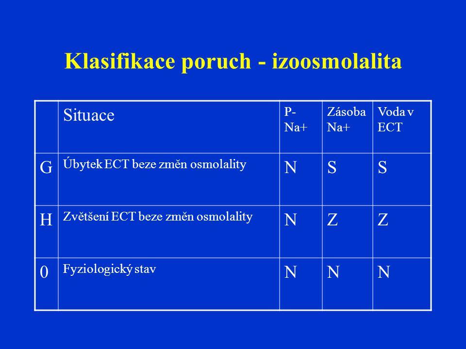 Klasifikace poruch - izoosmolalita Situace P- Na+ Zásoba Na+ Voda v ECT G Úbytek ECT beze změn osmolality NSS H Zvětšení ECT beze změn osmolality NZZ 0 Fyziologický stav NNN