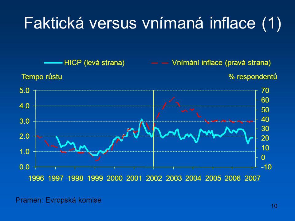 10 Faktická versus vnímaná inflace (1) Pramen: Evropská komise