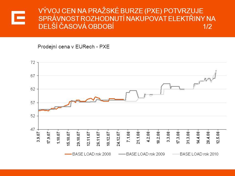 VÝVOJ CEN NA PRAŽSKÉ BURZE (PXE) POTVRZUJE SPRÁVNOST ROZHODNUTÍ NAKUPOVAT ELEKTŘINY NA DELŠÍ ČASOVÁ OBDOBÍ1/2 Prodejní cena v EURech - PXE