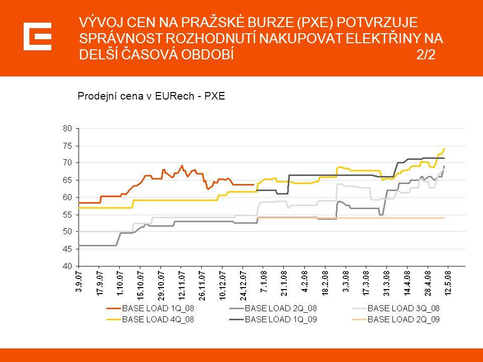 VÝVOJ CEN NA PRAŽSKÉ BURZE (PXE) POTVRZUJE SPRÁVNOST ROZHODNUTÍ NAKUPOVAT ELEKTŘINY NA DELŠÍ ČASOVÁ OBDOBÍ2/2 Prodejní cena v EURech - PXE