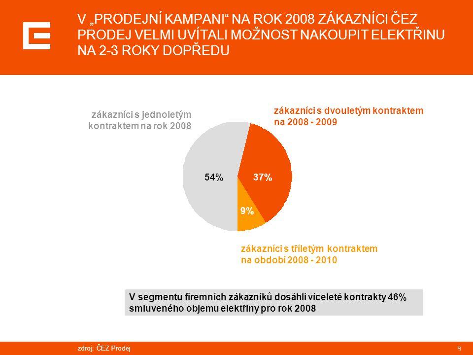 """9 V """"PRODEJNÍ KAMPANI NA ROK 2008 ZÁKAZNÍCI ČEZ PRODEJ VELMI UVÍTALI MOŽNOST NAKOUPIT ELEKTŘINU NA 2-3 ROKY DOPŘEDU zákazníci s tříletým kontraktem na období 2008 - 2010 zákazníci s jednoletým kontraktem na rok 2008 zákazníci s dvouletým kontraktem na 2008 - 2009 zdroj:ČEZ Prodej 54% 37% 9% V segmentu firemních zákazníků dosáhli víceleté kontrakty 46% smluveného objemu elektřiny pro rok 2008"""
