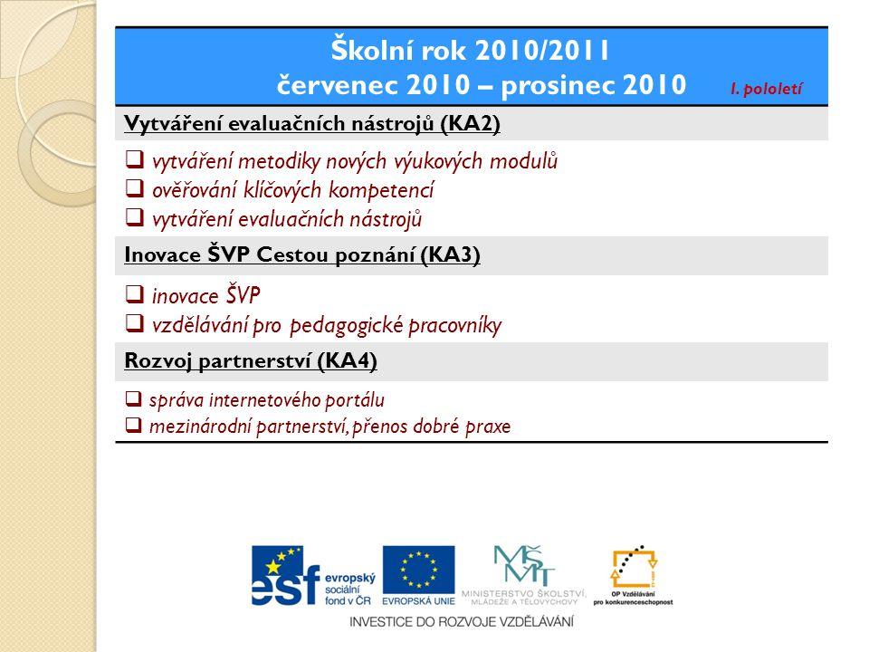 Školní rok 2009/2010 únor 2010 – červen 2010 II. pololetí Inovace ŠVP Cestou poznání (KA3)  revize a aktualizace ŠVP  vzdělávání pro pedagog. pracov