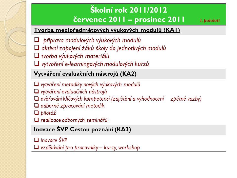 Školní rok 2010/2011 leden 2011 – červen 2011 II. pololetí Tvorba mezipředmětových výukových modulů (KA1)  příprava modulových výukových modulů  akt