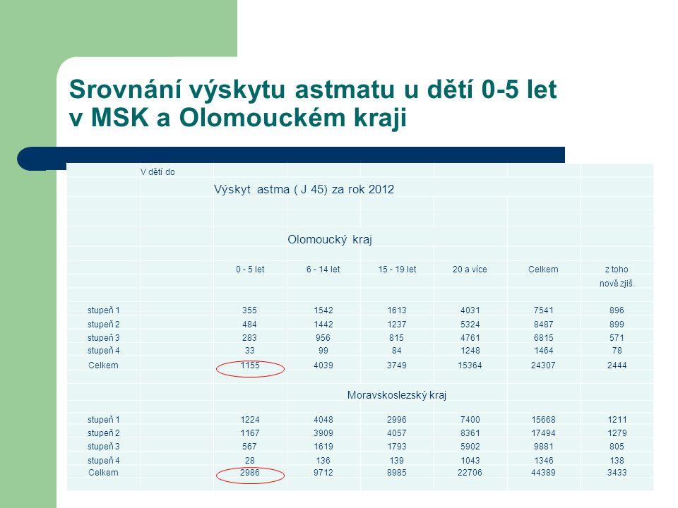 Srovnání výskytu astmatu u dětí 0-5 let v MSK a Olomouckém kraji V dětí do Výskyt astma ( J 45) za rok 2012 Olomoucký kraj 0 - 5 let6 - 14 let15 - 19