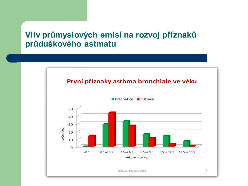 Vliv průmyslových emisí na rozvoj příznaků průduškového astmatu