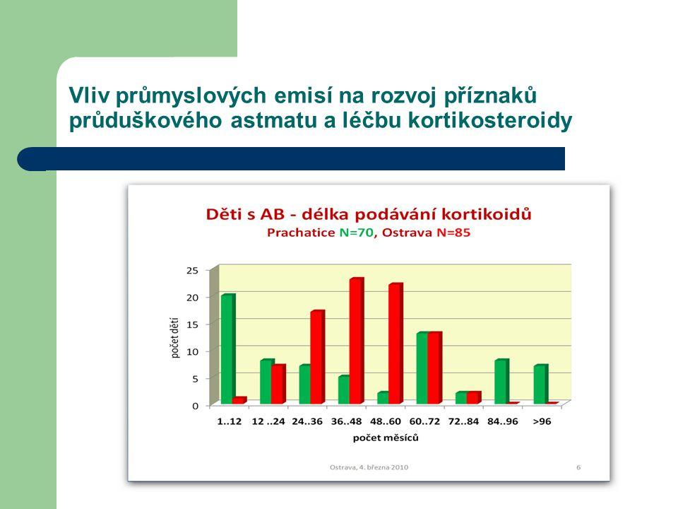 Vliv průmyslových emisí na rozvoj příznaků průduškového astmatu a léčbu kortikosteroidy