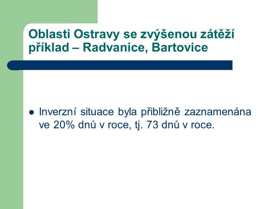 Oblasti Ostravy se zvýšenou zátěží příklad – Radvanice, Bartovice  Inverzní situace byla přibližně zaznamenána ve 20% dnů v roce, tj. 73 dnů v roce.