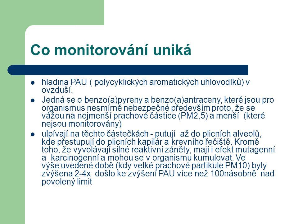 Co monitorování uniká  hladina PAU ( polycyklických aromatických uhlovodíků) v ovzduší.  Jedná se o benzo(a)pyreny a benzo(a)antraceny, které jsou p