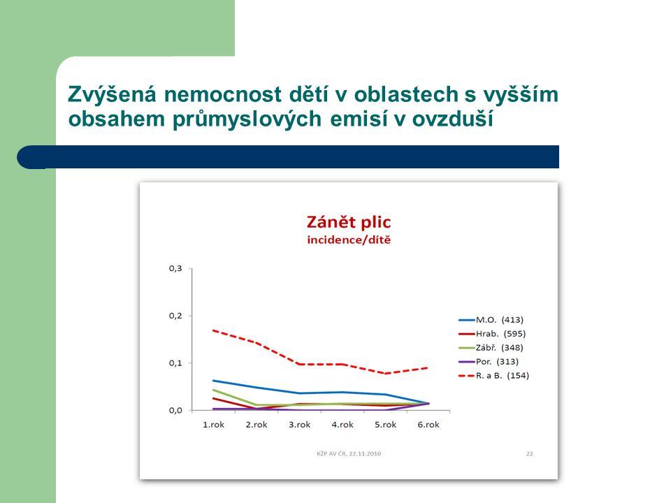 Srovnání výskytu astmatu u dětí 0-5 let v MSK a Olomouckém kraji V dětí do Výskyt astma ( J 45) za rok 2012 Olomoucký kraj 0 - 5 let6 - 14 let15 - 19 let20 a víceCelkemz toho nově zjiš.