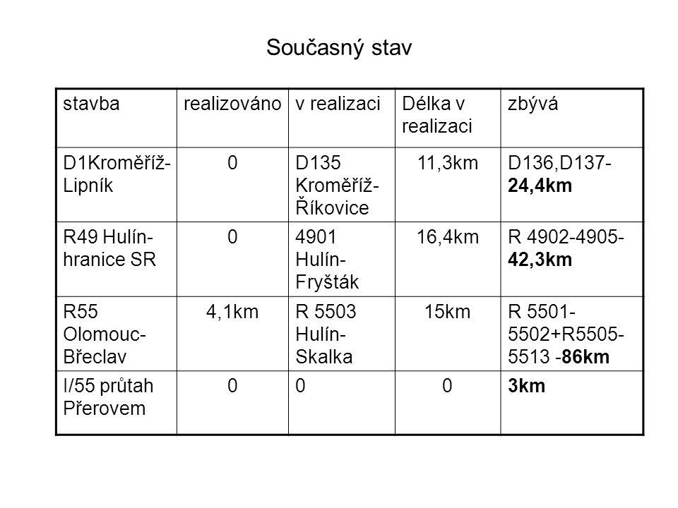 Současný stav D 1 - D135 Kroměříž-Říkovice – zprůjezdnění 2010 -D136 Kroměříž – nezahájeno řízení o stavební povolení, chybí prostředky na výkup pozemků -D137 Přerov-Lipník-výkup pozemků v pokročilém stavu, přerušené stavební řízení Celkem k propojení celé D1 chybí cca 25km R49 -R4901Hulín-Fryšták v realizaci,stavební povolení na střední úsek vydáno, zbývající 2 úseky a přivaděč na PZH v řízení -vše napadeno ekologickými iniciativami včetně soudní žaloby na existující stavební povolení